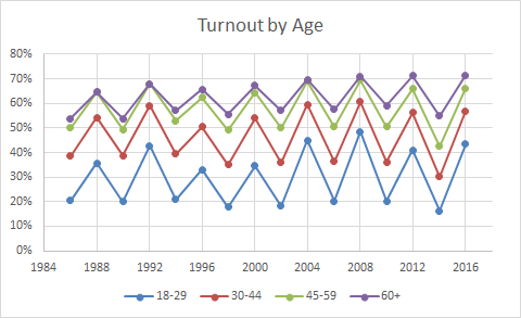 Source: United States Election Project  http://www.electproject.org/home/voter-turnout/demographics