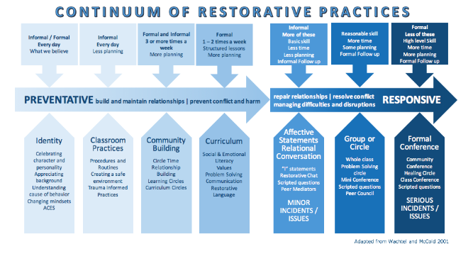 Image via https://www.commjustice.org/what-are-restorative-practicesapproaches.html