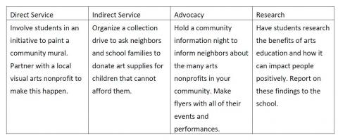 Service Learning Toolkit Related To The Arts Learning To Give