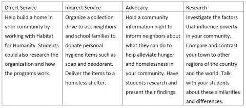hunger homelessness and poverty service learning toolkit
